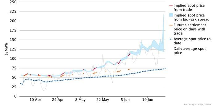 New Report On Emi Implied Spot Price